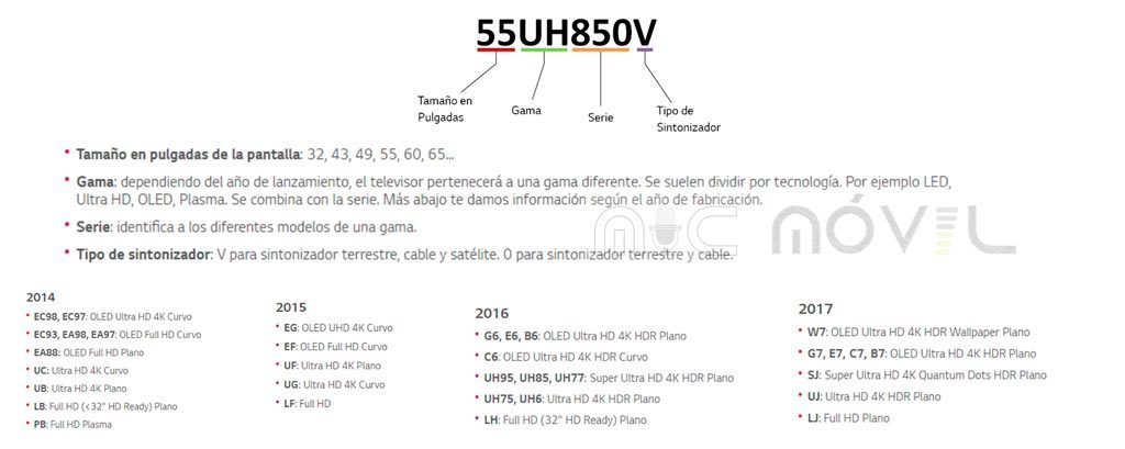 Nomenclatura-TV-4K-LG